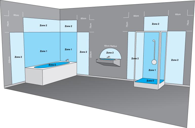 Badezimmerzonen Und Ip Schutzarten Erklart